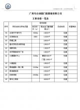 公司部分业绩表